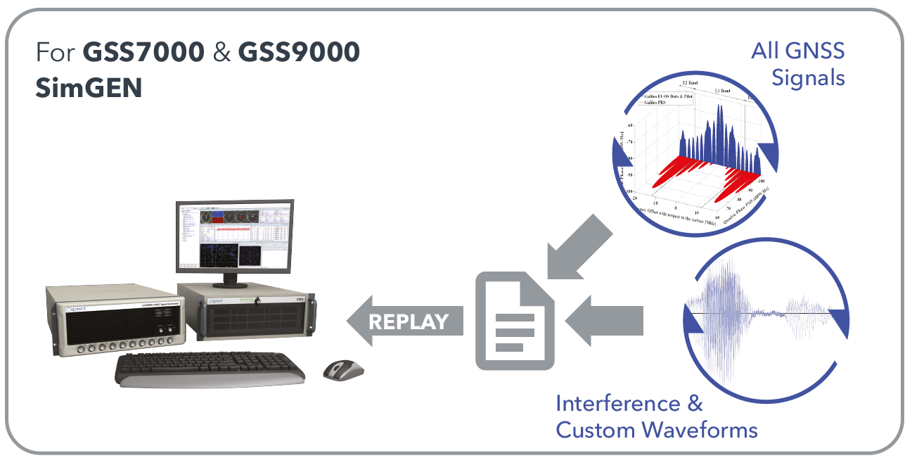 SimIQ Replay: Generate RF with Spirent GNSS simulators form I/Q files. (Image: Spirent)
