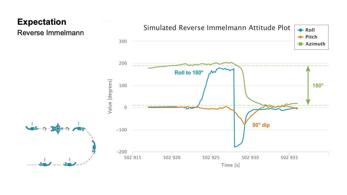 <strong>Expectation </strong> For both the S-Turn and Reverse Immelman maneuvers, a simulated plot was generated at the office to better understand the inertial data produced from the actual wingsuit jumps. (Chart: NovAtel)
