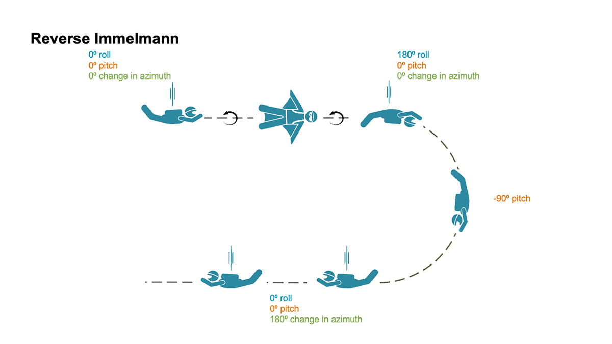 Reverse Immelmann: How the intricate maneuver works. (Image: NovAtel)