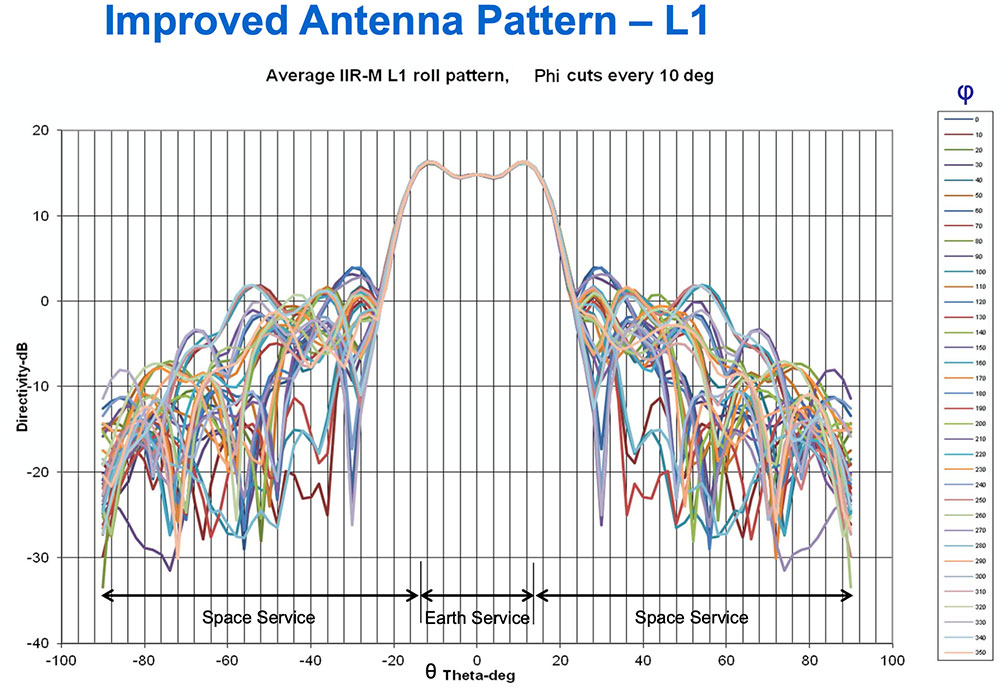 Chart: NAVCEN/Lockheed Martin