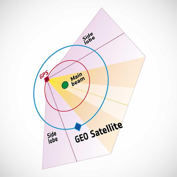 Illustration of side-lobe signals from GPS satellites. (Image: ESA)