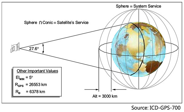 The Earth Terrestrial Service Volume is the near-Earth region up to 3,000 km altitude. (Diagram: NAVCEN/Lockheed Martin)