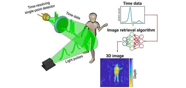 After data collection, 3D images are retrieved from the temporal histograms. (Image: University of Glasgow)