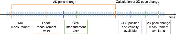 FIGURE 3 Time sequencing of measurements and calculations. (Photo: K. Mueller, J. Atman, N. Kronenwett & G.F. Trommer)
