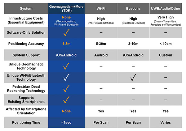 Comparison of indoor location information technologies. (Chart: Trusted Positioning)