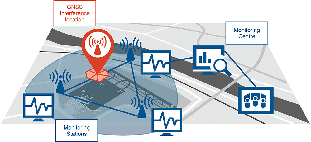 Schematic of the GNSS interference detection and analysis system GIDAS. (Image: OHB Digital Solutions)