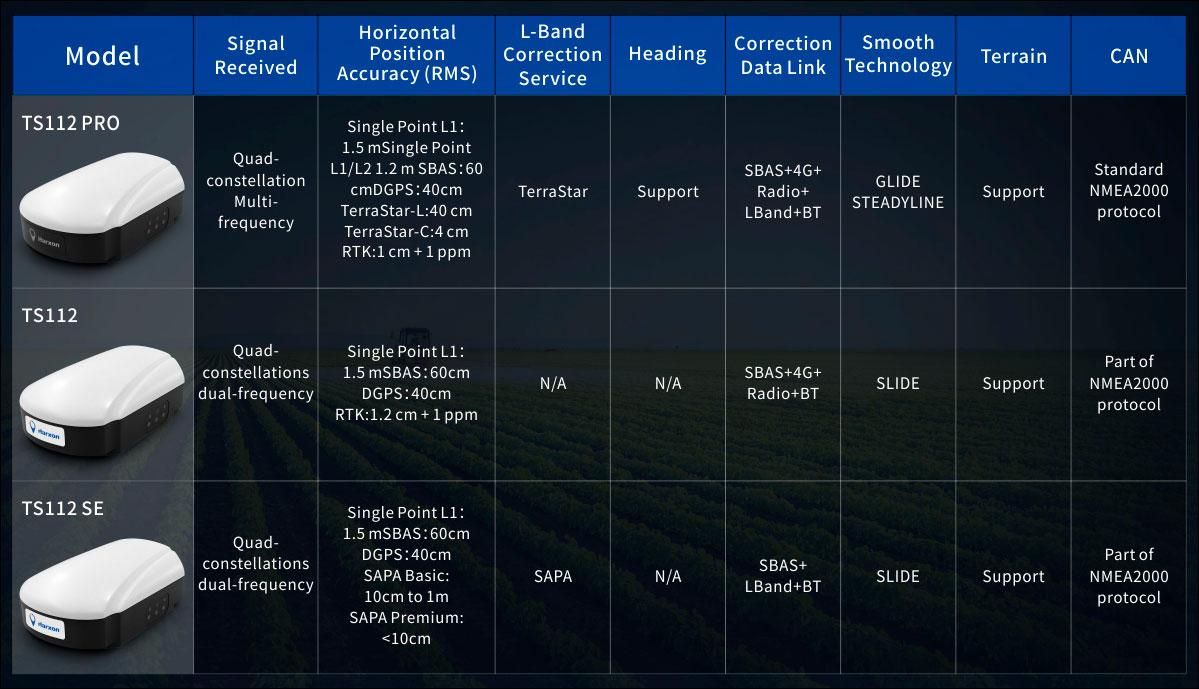 TS112 Smart Antenna Family Specifications. (Chart: Harxon)