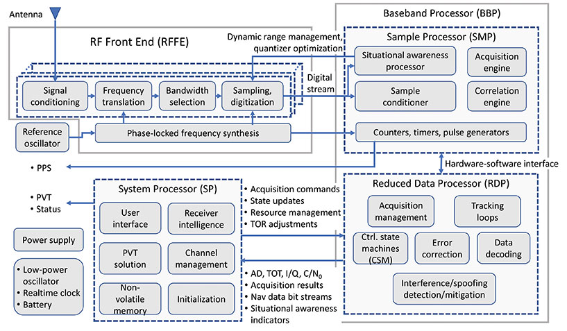 """This simplified block diagram of a modern GNSS receiver — one of many illustrations in the book set — appears in Chapter 14, """"Fundamentals and Overview of GNSS Receivers,"""" by Sanjeev Gunawardena and Y. Jade Morton. (Image: Wiley-IEEE Press)"""