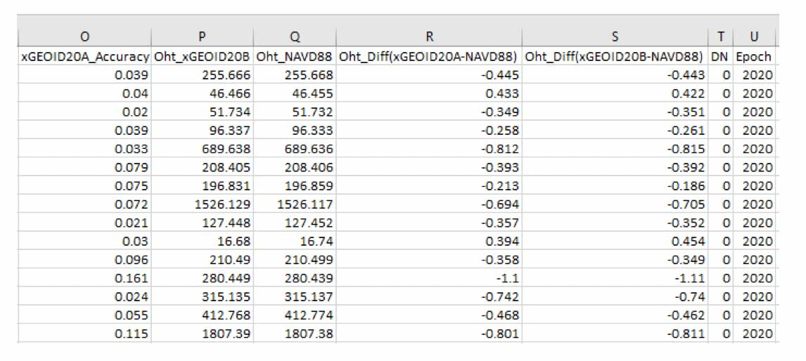 Example of CSV Output Format Imported into Excel. (Screenshot: David Zilkoski)