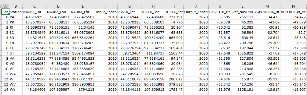 Example of CSV Output Format Imported into Excel. (Screenshot: David Zilkosky)