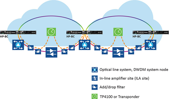Figure 2. Optical network deployment with OTC. (Image: Microchip)