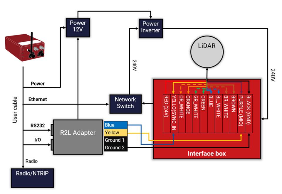 Without PTP – using PPS setup. (Image: OxTS)