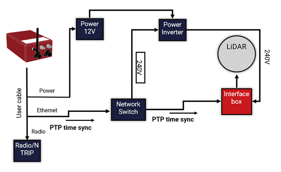 PTP enabled network. (Image: OxTS)