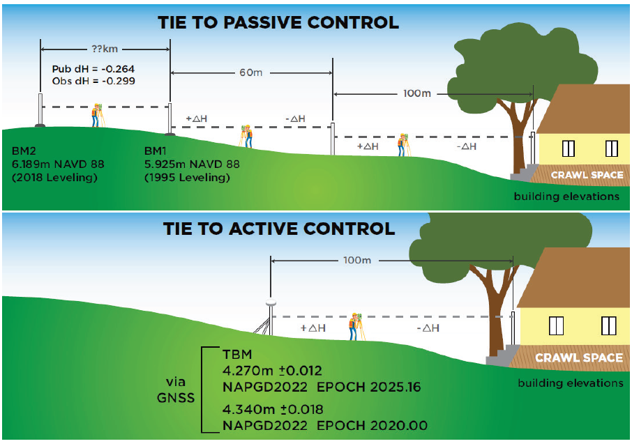 Figure 11. Cartoon of Elevation Certificate field surveys based on establishing a tie to the NSRS via passive control leveling (top panel) and via active control with GNSS (lower panel). (Image: NGS)