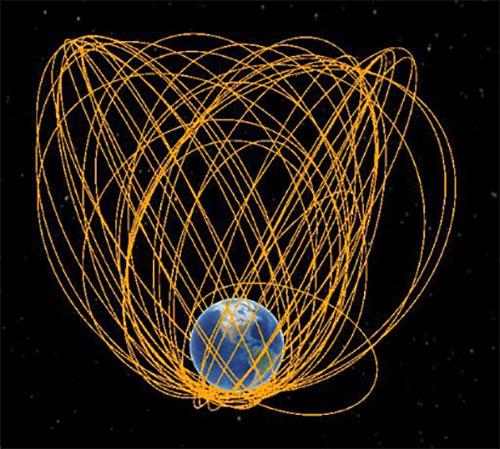 Figure 2. Highly elliptical orbits. (Image: Celestrak (https://celestrak.com/))