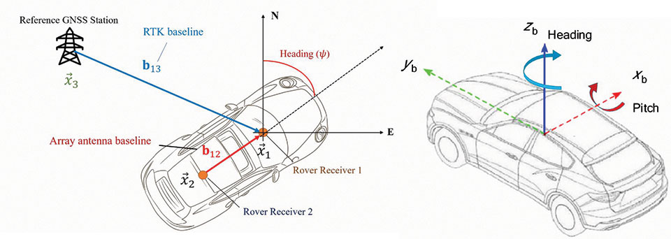 FIGURE 1. Geometry of the model including the definition of the attitude of the vehicle.