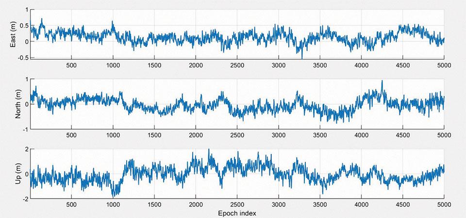 FIGURE 6. 3D RTK positioning estimation error illustration.