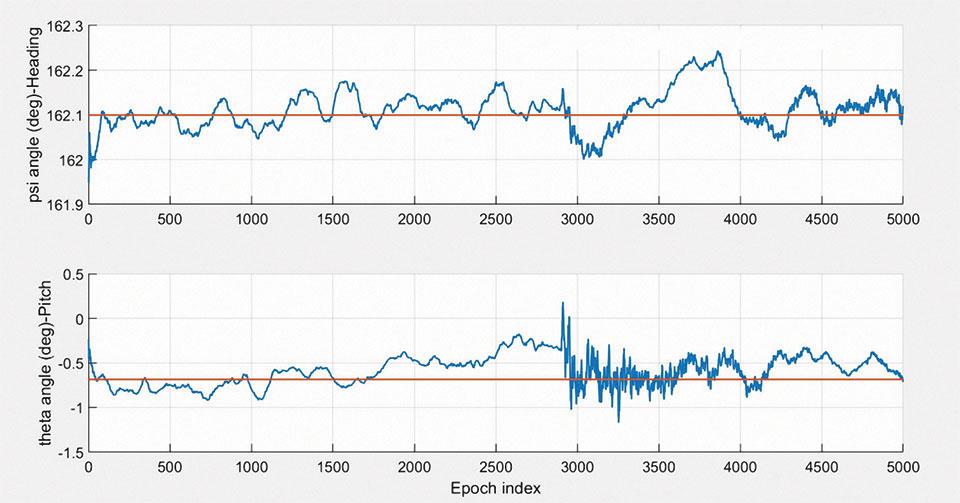 FIGURE 7. Illustration of vehicle attitude estimation for dataset 1.