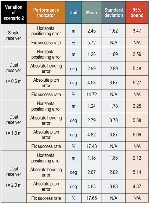 Table 1. Performance comparison for different array baselines for data collection 2 – Suburban.