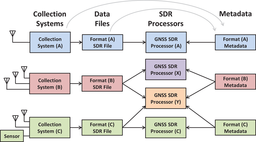 Illustration of ad-hoc metadata exchange between SDR data creators and users. (Image: NAVIGATION)