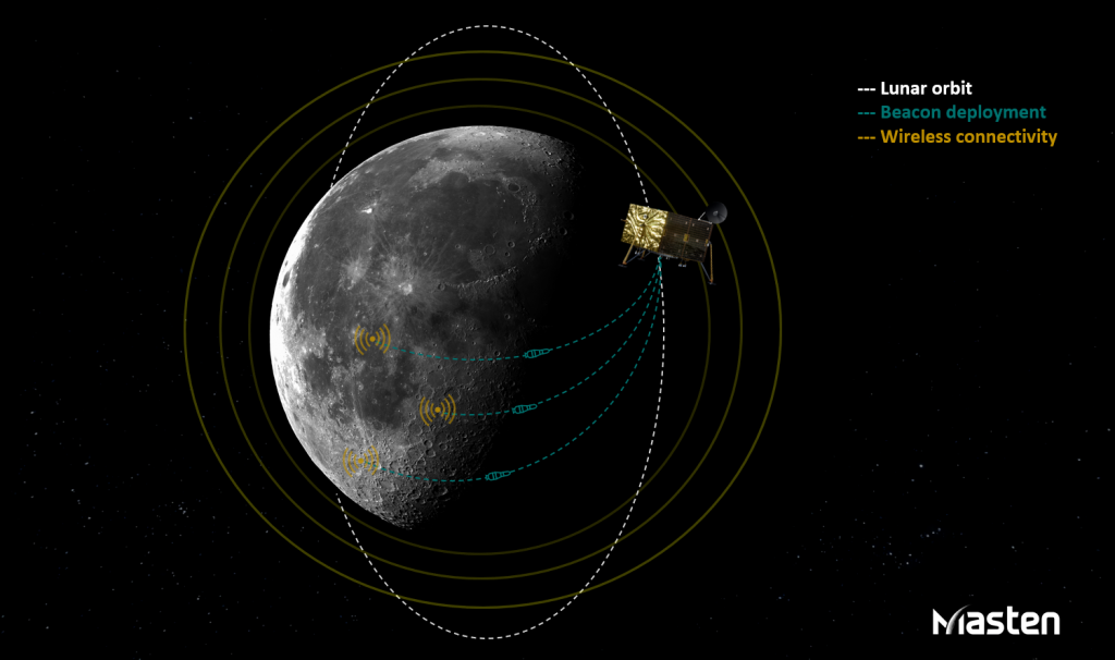 PNT beacons can be deployed in orbit to penetrate the lunar surface and enable consistent wireless connectivity. (Image: Masten Space Systems)
