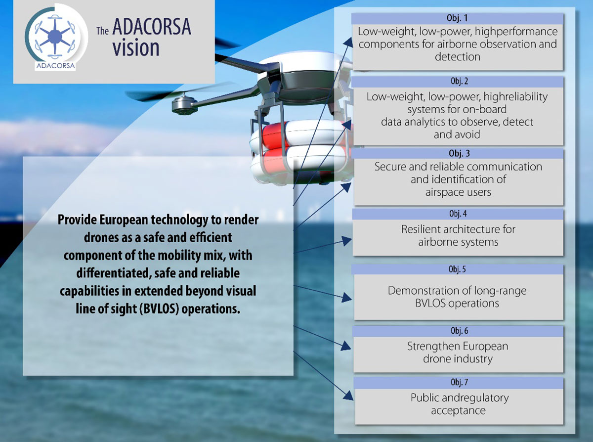 The ADACORSA Project vision. (Credit: ADACORSA)
