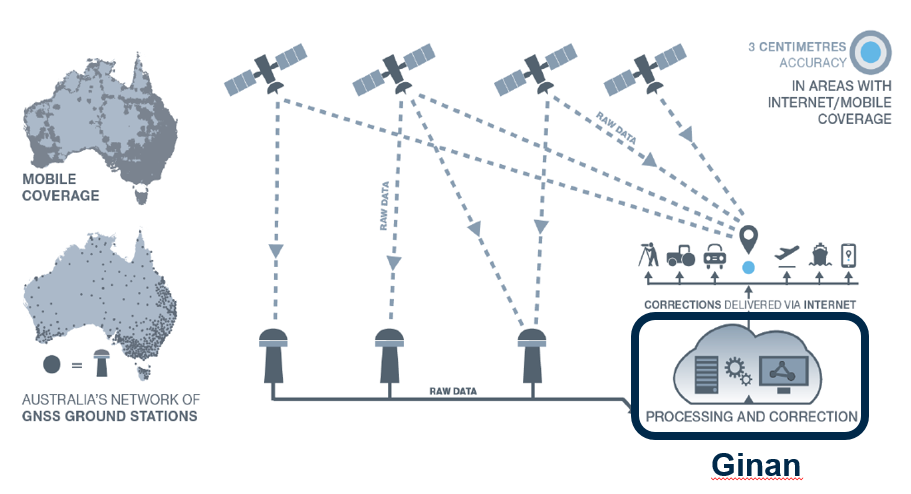 Ginan concept overview. This diagram illustrates how Australia's network of GNSS ground station infrastructure streams GNSS satellite observations for Ginan to process and analyze, providing correction data to users through an internet connection. (Diagram: Geoscience Australia)