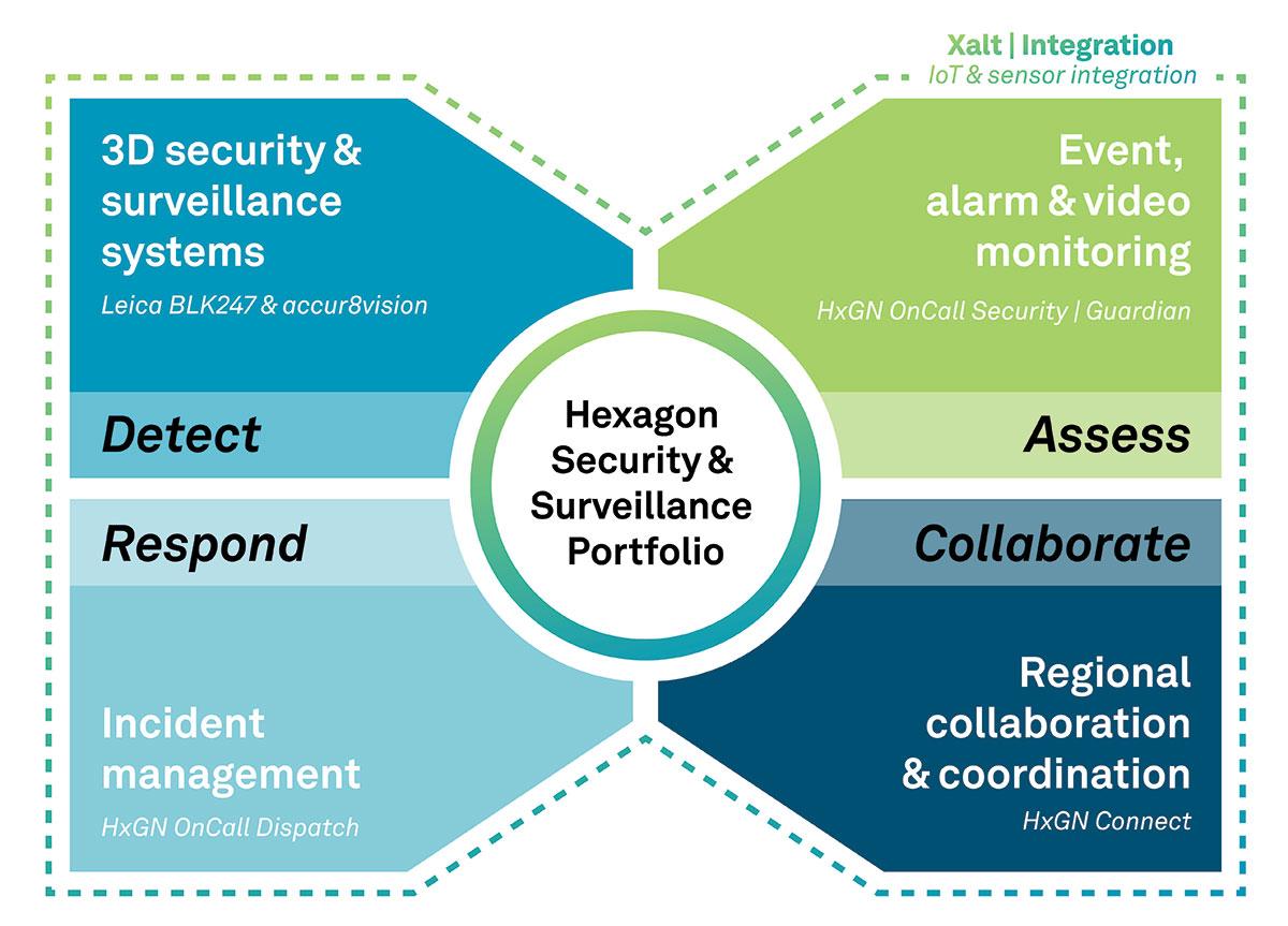 The Security & Surveillance portfolio for rail. (Image: Hexagon)