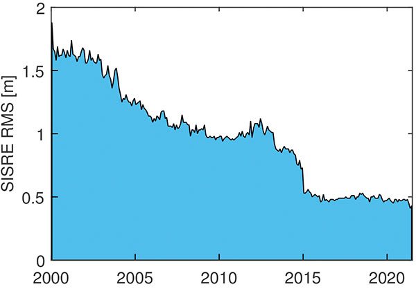 FIGURE 1. Evolution of the GPS signal-in-space range error over time. (Image: O. Montenbruck and P. Steigenberger)
