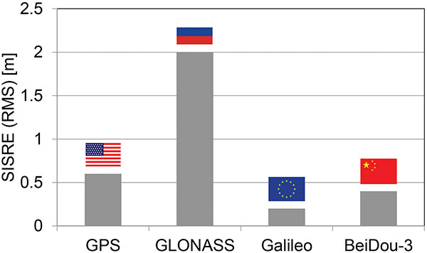 Figure 2. Signal-in-space ranging errors of the four GNSS. (Image: O. Montenbruck and P. Steigenberger)