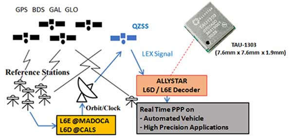 How Allystar's QZSS L6 Decoder TAU1303 operates. (Diagram: Allystar)