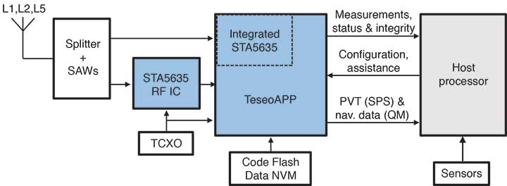 FIGURE 1. Block diagram of the TeseoAPP platform for safety-critical applications, featuring surface-acoustic-wave (SAW) filters, a temperature-compensated crystal oscillator (TXCO), non-volatile memory (NVM) and both internal and external STA5635 tuners. (See text for other initialisms used.) Diagram: Authors)