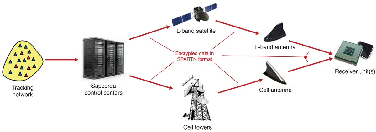 FIGURE 1. High-level description of Sapcorda's GNSS correction service. (Image: Sapcorda)