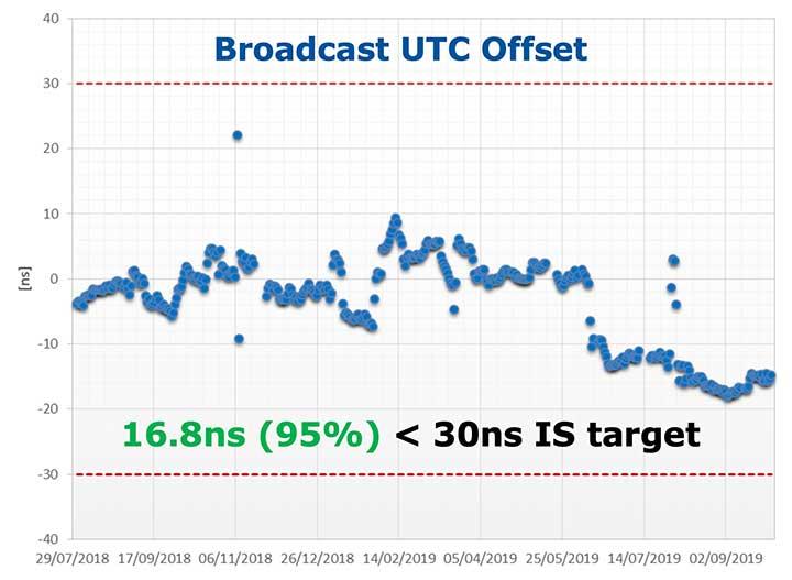 Figure 2. Galileo Broadcast UTC offset accuracy performance. (Image: ESA)