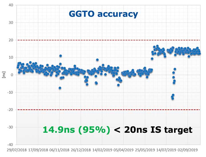 Figure 3. Galileo GGTO offset accuracy performance. (Image: ESA)