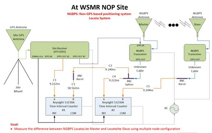 Figure 3. LocataLite Configuration 1: North Oscura Peak (NOP) site test instrumentation. (Image: Author)