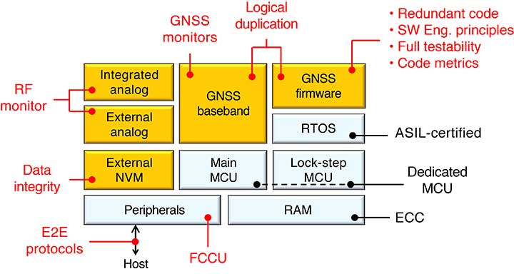 FIGURE 4. Overview of the TeseoAPP safety mechanisms. (See text for acronyms and initialisms used.) Diagram: Authors