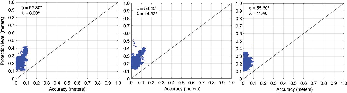 FIGURE 6. Integrity plots for the horizontal error and protection levels for three stations within Sapcorda's European network coverage area.(Image: Sapcorda)