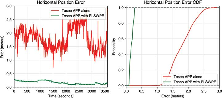 FIGURE 6. Horizontal error time series and cumulative distribution function (CDF) of the TeseoAPP alone and of the TeseoAPP with PI software positioning engine (SWPE) in an open-sky environment. (Image: Authors)