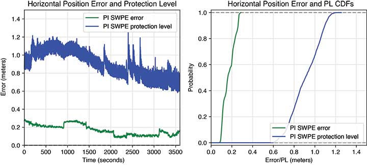 FIGURE 7 Horizontal error and protection level (PL) including cumulative distribution functions (CDFs) of the PI software positioning engine (SWPE) in an open-sky environment. (Image: Authors)
