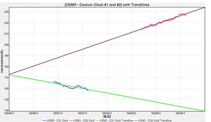 Figure 7. USNO cesium clocks with trendlines. (Image: Author)