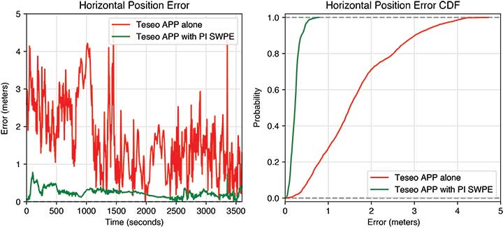 FIGURE 8 Horizontal error time series and cumulative distribution function (CDF) of the TeseoAPP alone, and of the TeseoAPP with PI software positioning engine (SWPE) in a highway environment. (Image: Authors)