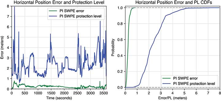 FIGURE 9. Horizontal error and protection level (PL) including cumulative distribution functions (CDFs) of the PI software positioning engine (SWPE) in a highway environment. (Image: Authors)