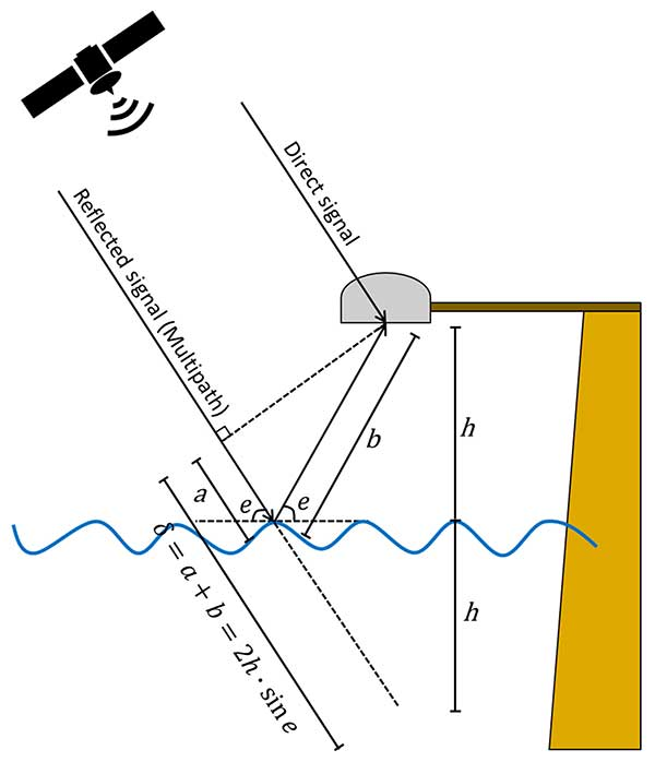 FIGURE 1. Schematic drawing of the GNSS-based tide gauge. (Image: Authors)