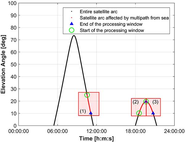 FIGURE 4. An example of the processing window determination for GPS satellite PRN 1 on June 1, 2018. (Image: Authors)
