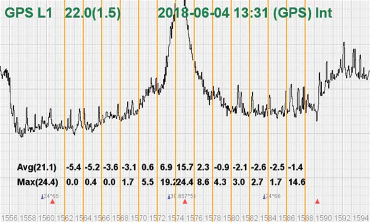 FIGURE 4. The L1 band is jammed, as shown by the peak.