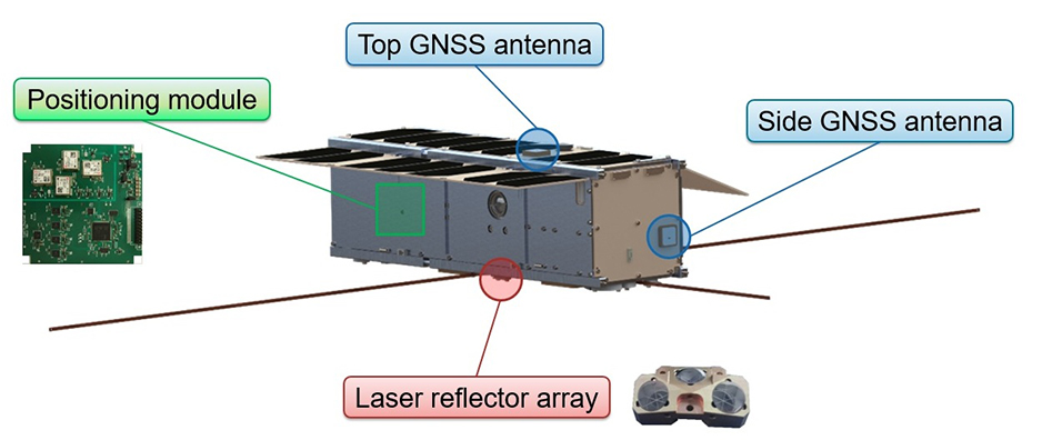 The Astrocast CubeSat's navigation payload comprises four global navigation satellite system (GNSS) receiver modules plus two antennas. (Diagram: ESA)