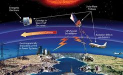 The effects of space weather on critical Earth systems. (Image: NASA)