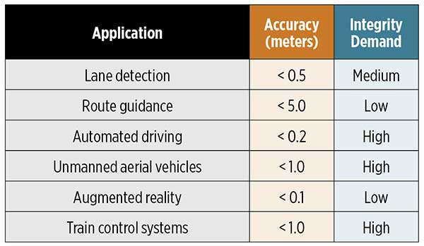 Table 1. Applications that can benefit from a high-precision GNSS service with integrity. (Data Sapcorda)