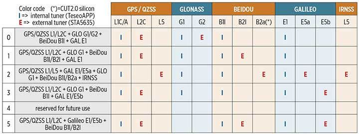 TABLE 1. The TeseoAPP (STA5635) supported frequency plans and scenarios.